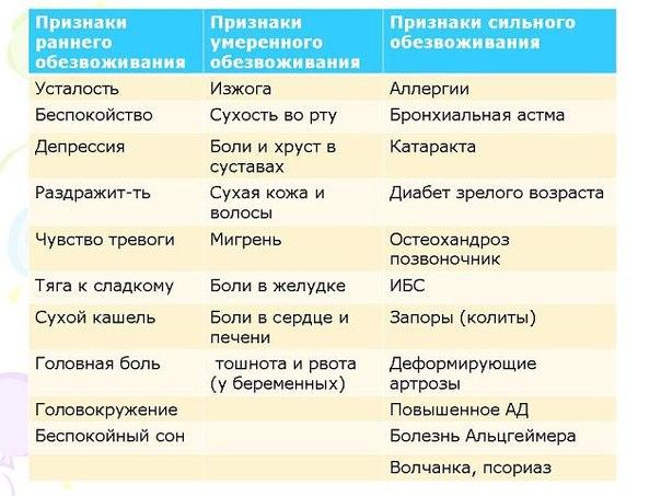 призгаки сильного обезвоживания у детей российский